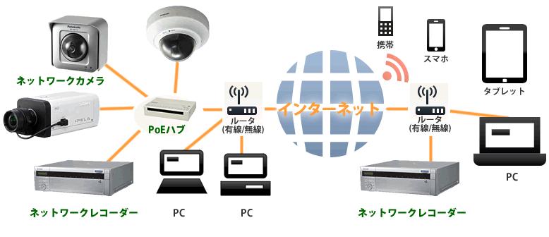 networkcam